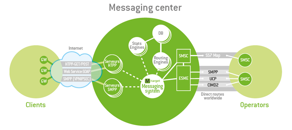 Messaging center